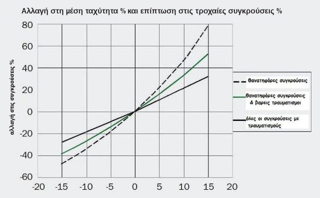Αλλαγή στη μέση ταχύτητα % και επίπτωση στις τροχαίες συγκρούσεις %